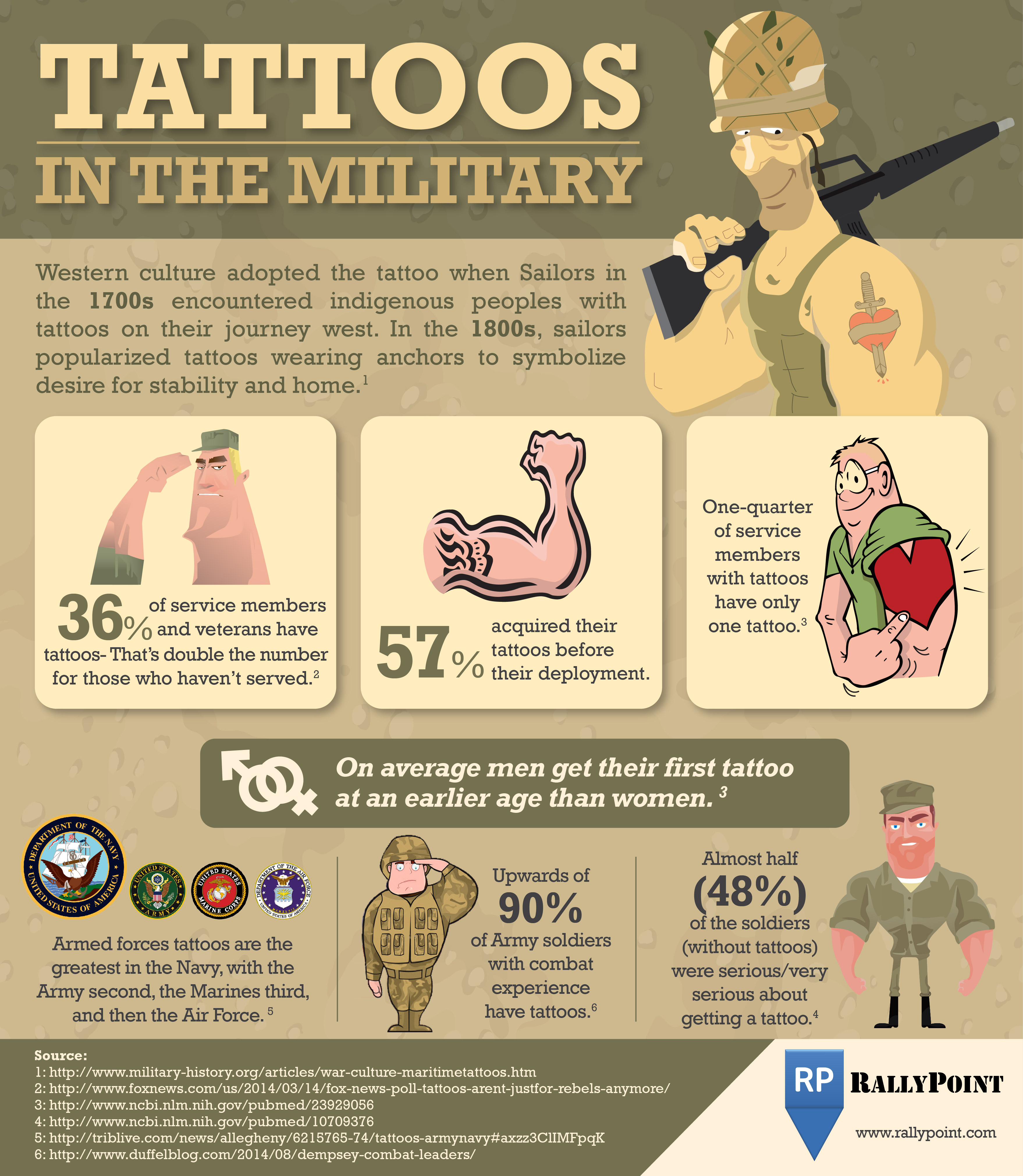 Tattoos-In-The-Military-Infographic